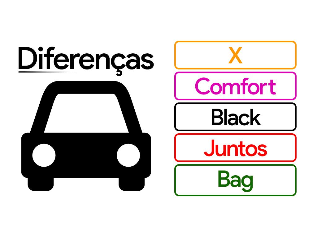 Saiba a Diferença entre Uber X, Select, Back, Comfort, Juntos e Bag